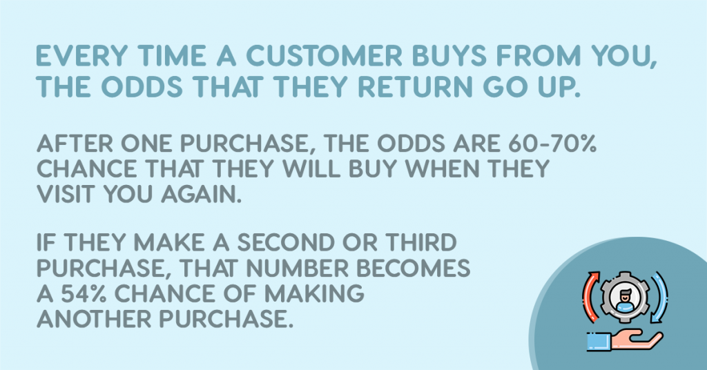 After providing excellent customer service, it's easier to predict the fact that marketing to retained customers will leave you better results than marketing to new customers.